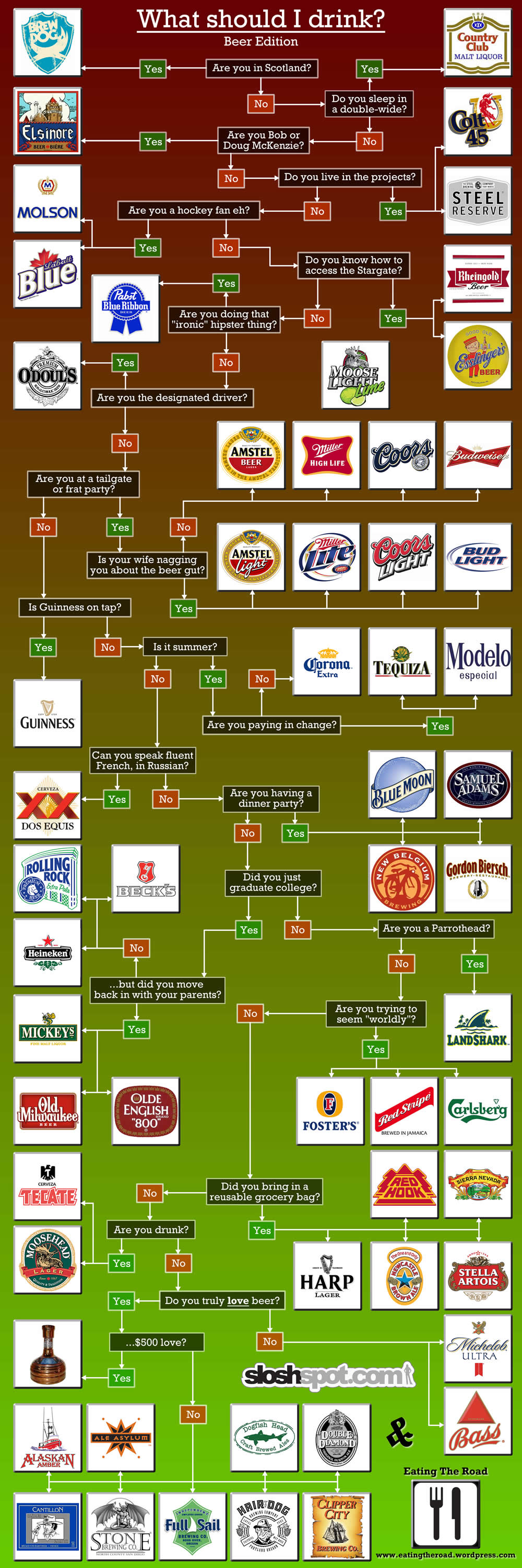 What Beer Should I Drink Flowchart